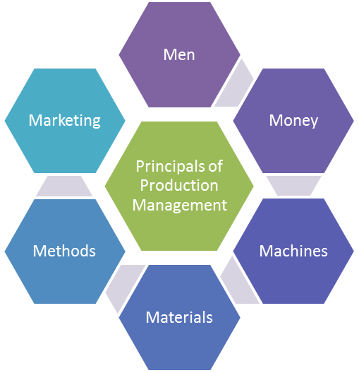 principals_of_production_management